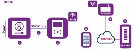 Комплект Домофона Fermax Veo-xs Wifi